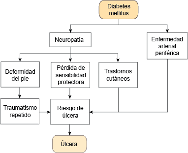 infección en la asociación de diabetes ósea